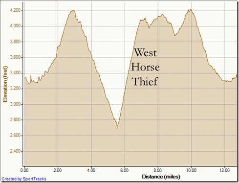 My Activities main divide trabuco holy jim main divide 10-30-2011, Elevation - Distance