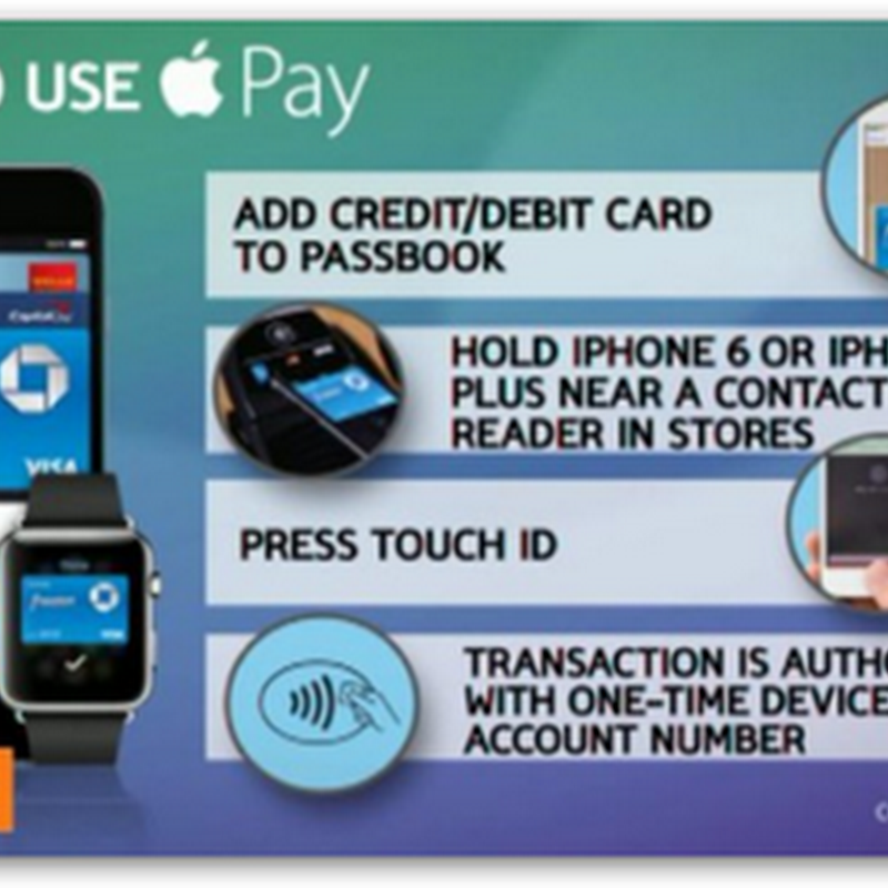 "CVS and Rite Aid To Stop Using Apple Pay and ""Yes"" It Circles Right Back To Corporations and Banks Making Money Selling And Collecting Data and Offering Ad Exposure..What Else?"
