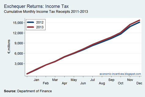 Cumulative Income Tax 2012-13