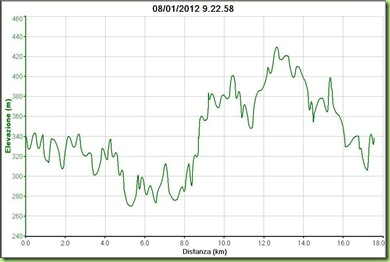 Altimetria StraBeppe 08.01.2012