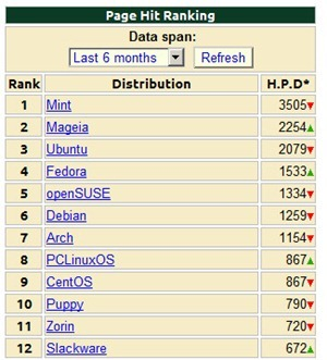 ubuntu-popularity
