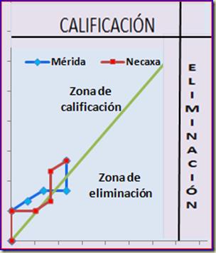Necaxa - Mérida