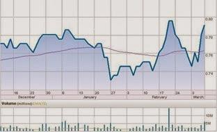 ta securities chart