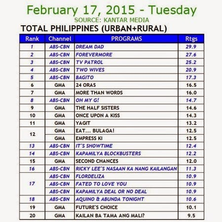 Kantar Media National TV Ratings - Feb 17, 2015 (Tues)