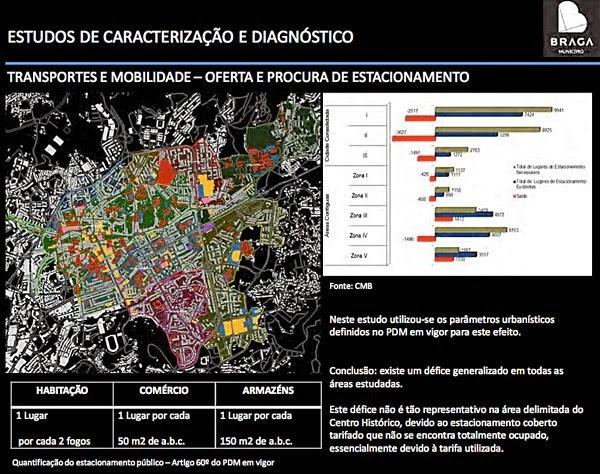 Revisão do PDM Braga 2014 - Transportes e Mobilidade - Estacionamento