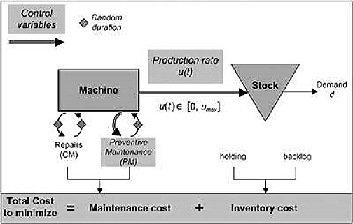 Manufacturing system considered