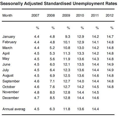 SA Unemployment Rates
