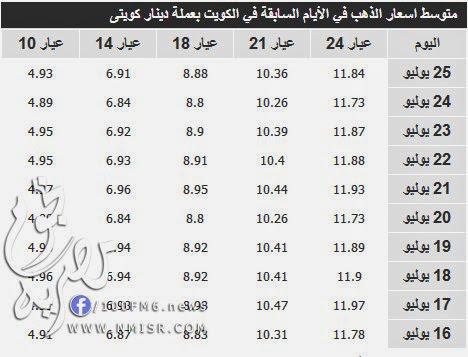 اسعار الذهب الكويت اليوم 26/7/2014 imgda32b589f8b802b6d
