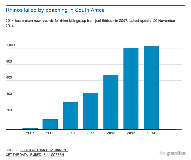 Rhinos killed by poaching in South Africa, 2007-2014. 2014 broke new records for rhino killings, up from just thirteen in 2007. Graphic: The Guardian