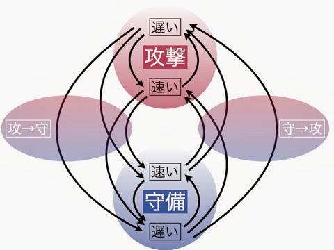 トランジション理論 002