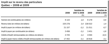 Statistique fiscale des particuliers -2009 - Imp^ts à payer