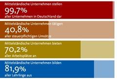 Mittelstand Stats (2)