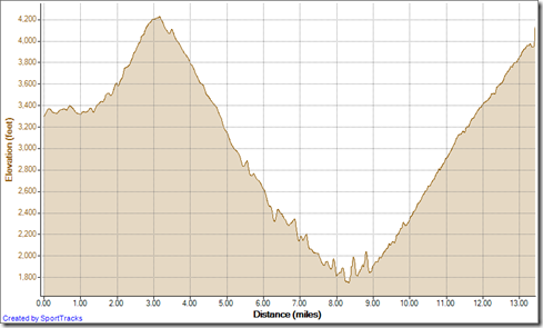 Running Saddleback DNF 11-3-2012, Elevation - Distance