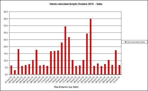 Viento Velocidad (Octubre 2012)