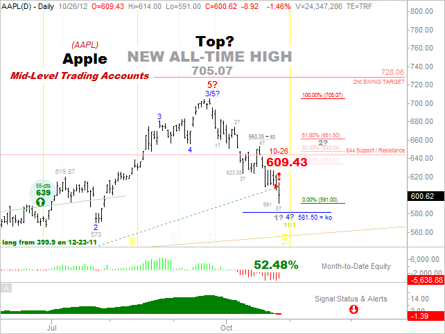 Success - Apple Mid-Level Accounts 10-26-12