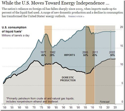 U.S. Inches Toward Goal of Energy Independence