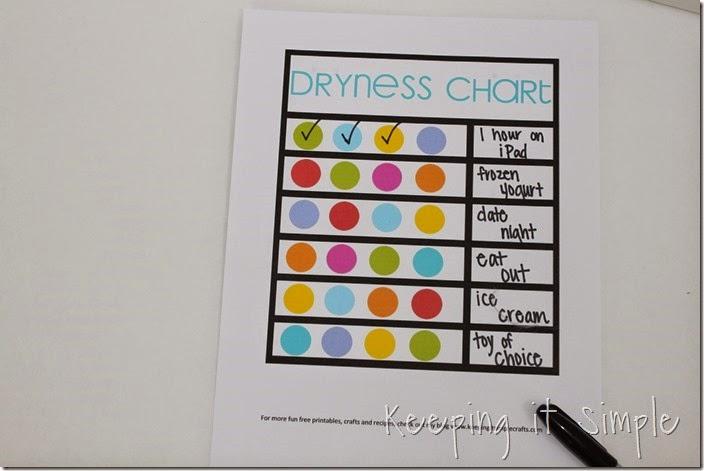 #ad Dryness-chart-printable #GNKroger (5)
