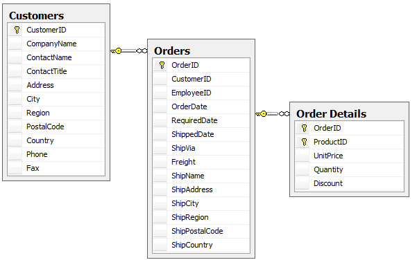 Customers, Orders, and Order Details table relationships in the Northwind database.
