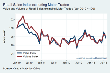 Ex Motor Trades Index to August 2013