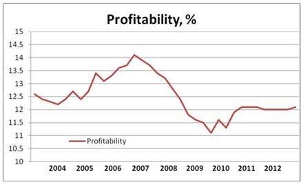 13 02 08 Chart 2