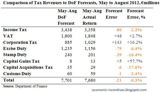 Tax Forecasts for August 2012