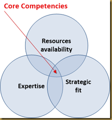 core-competencies