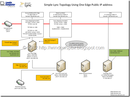 lync-single-IP-diagram