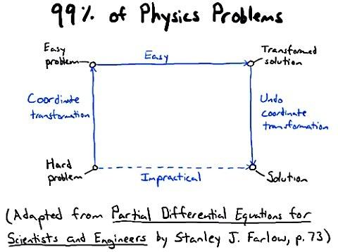 Как решать задачи по физике
