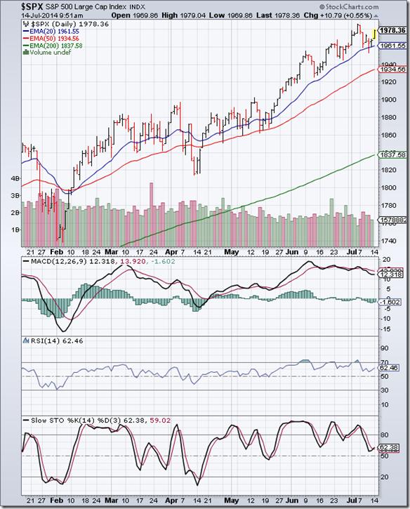 S&P 500_Jul1114