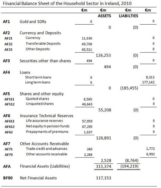 Household Sector Balance Sheet
