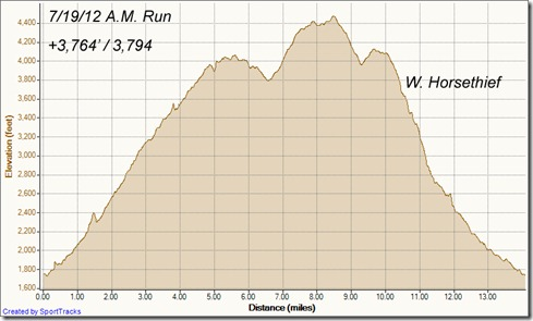 My Activities Holy Jim W Horsethief Loop 7-19-2012, Elevation - Distance