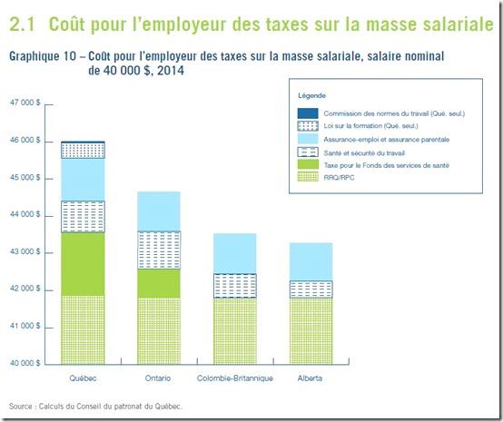 Coût pour l'employeur des taxes sur la masse salariale