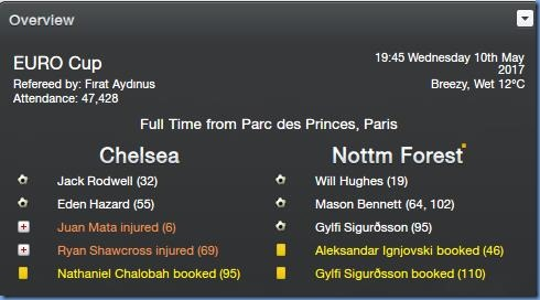 Chelsea - Forest Europa League final result