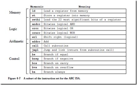 The Instruction Set Architecture Arc A Risc Computer Arc Memory