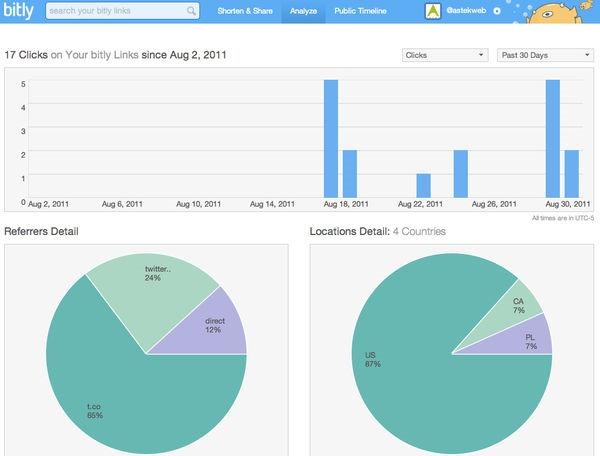 bitly-link-analytics