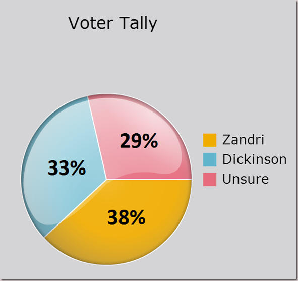 Voter Tally