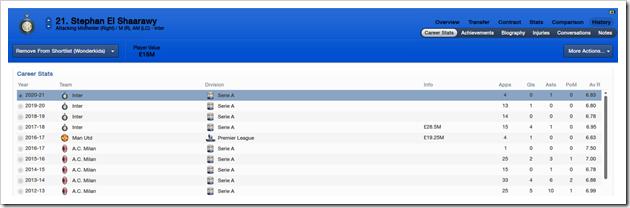 Stephan El Shaarawy_ History Career Stats