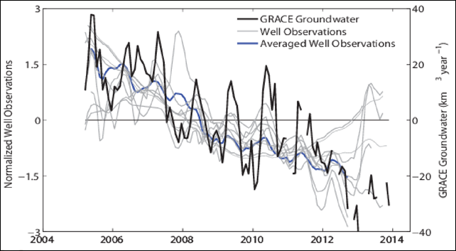 Entire Colorado River Basin comparison between GRACE groundwater storage anomalies (black line) in km3 and monthly USGS well observations (blue line is average of gray lines). Because specific yield information is not available for all wells, we normalize each well time series by its standard deviation and then average (in blue). Selected well observations were only available from March 2005 to October 2012; thus, we calculated the average over this time period. Graphic: Castle, et al., 2014