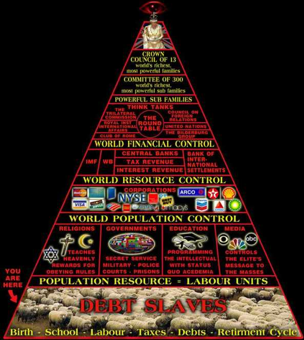 7-24-2012 The More We Learn -Pyramid of Conspiricy -
