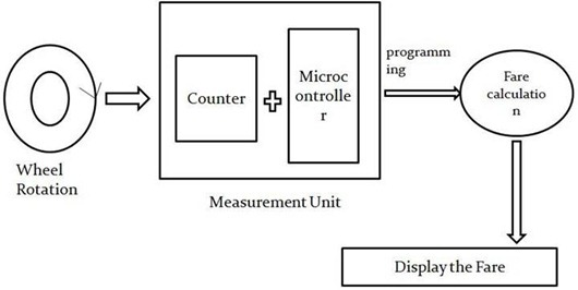 DESIGN AND FABRICATION OF FARE METER USING MICROCONTROLLER