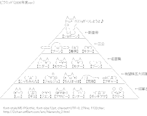 [AA]2ch Hierarchy