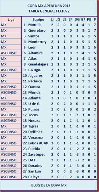 Tabla Copa MX