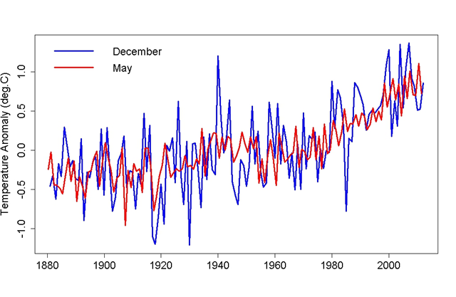 December temperature (in blue) and May temperature (in red), 1880-2010. Both have increased over the last century and more. tamino.wordpress.com