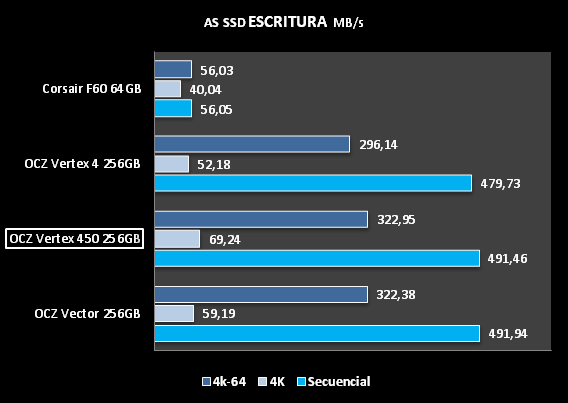 AS SSD ESCRITURA  OCZ VERTEX 450 256GB