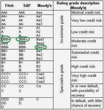 credit-rating-scale