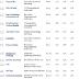 Forbes divulga lista das empresas de tecnologia mais poderosas do mercado.