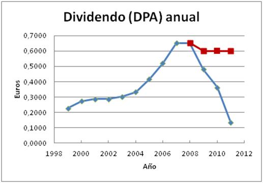Dividendo anual Santander