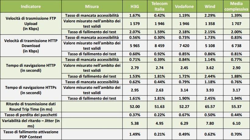 AGCOM - Report Connessione Internet Mobile