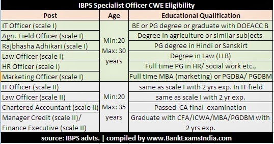 ibps specialist officer exam eligibility,who is eligible for ibps exam,eligibility for IBPS exams 2014-15