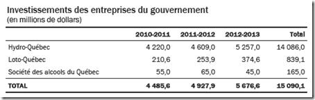 Investissements des entreprises du gouvernement